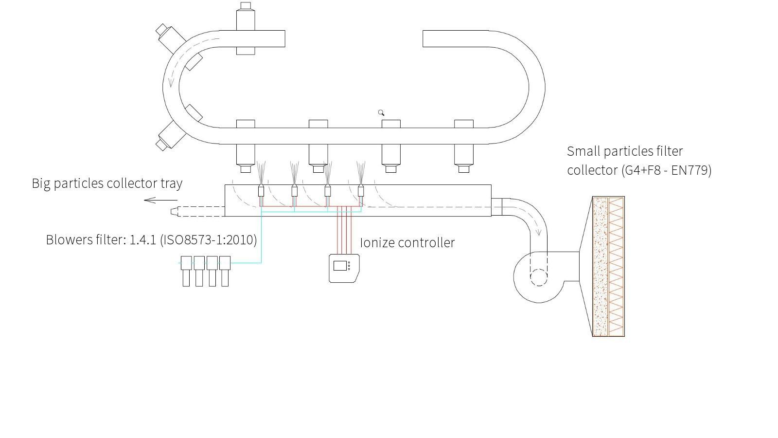 Proceso de limpieza de envases por soplado con aire ionizado y aspirado de partículas con filtraje F8